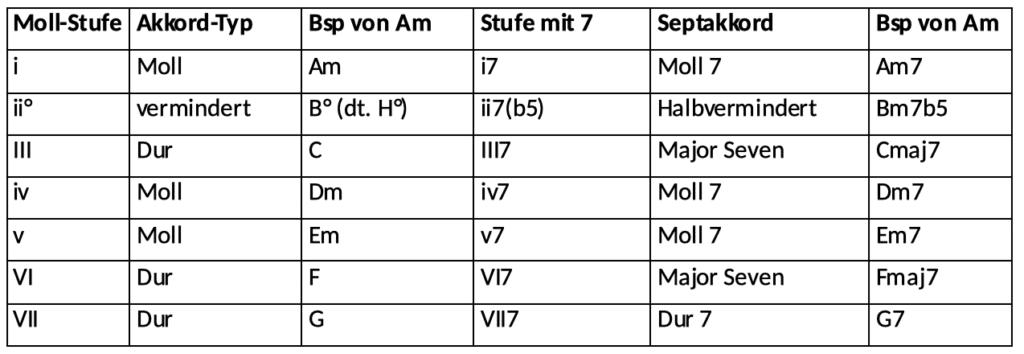Stufenakkorde Übersicht Beispiele Septakkorde Moll